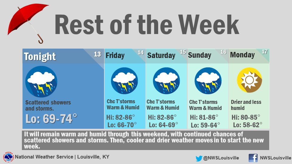 Chances for scattered showers and storms will continue through this weekend. Then, drier and cooler for the start of next week #KYwx #INwx