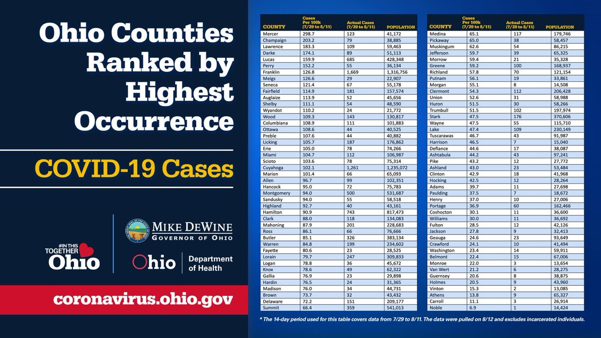 Ohio counties ranked by highest occurrence ⬇