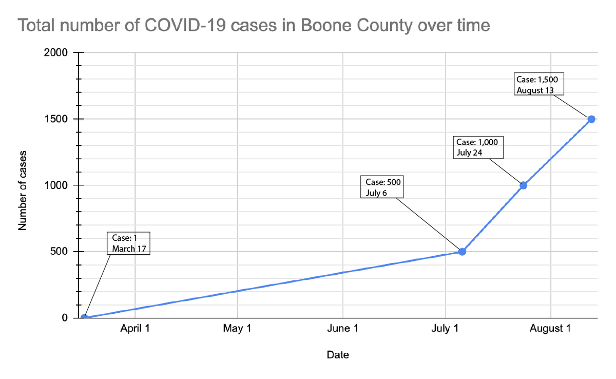 Boone County recorded its 1500th case today, August 13. The Information Hub will be updated with this data around 4 p.m. today. In light of this new milestone, we have updated a previous shared graph to better display the increase in cases over time.