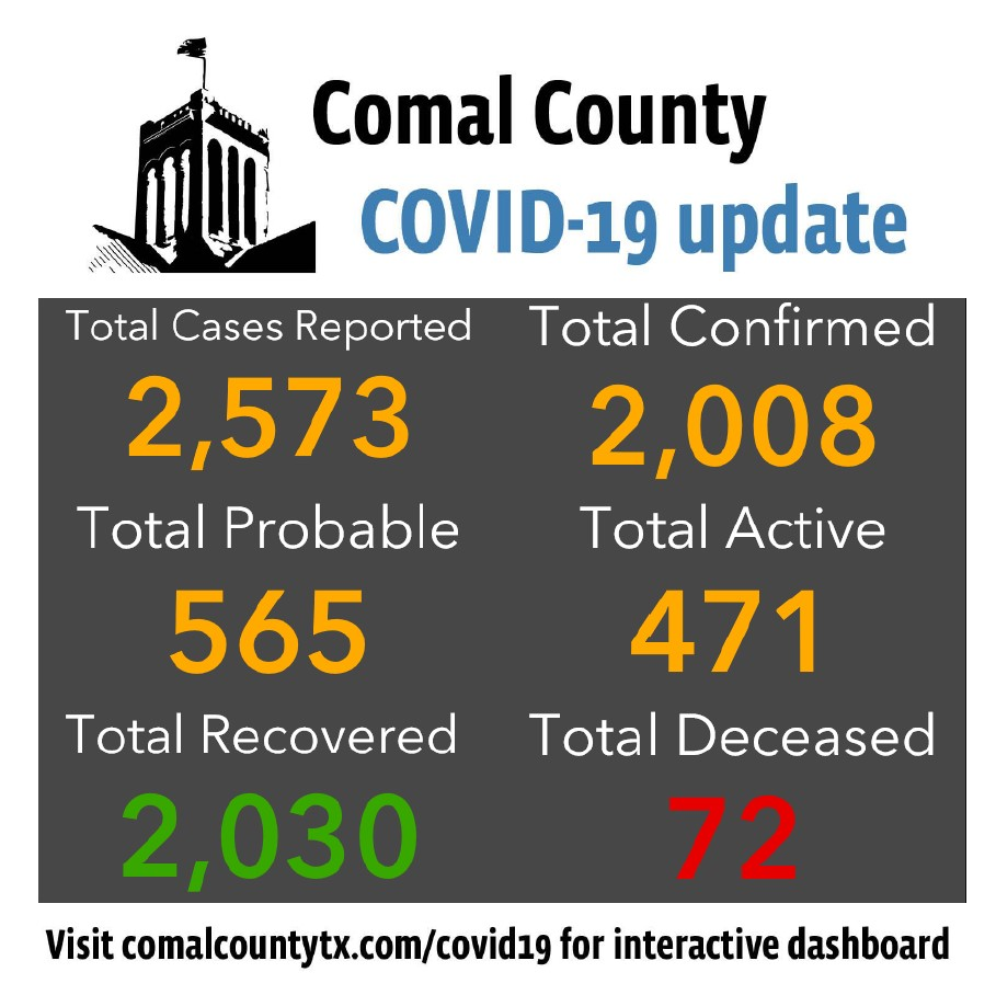 Comal County reports one new COVID-19 death, 17 new cases.