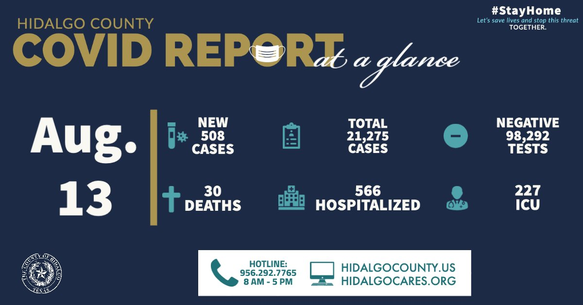 Thirty residents have died due to complications related to COVID-19 and 508 people tested positive for the virus bringing the total number of positive cases to 21,275.   Full Press Release: