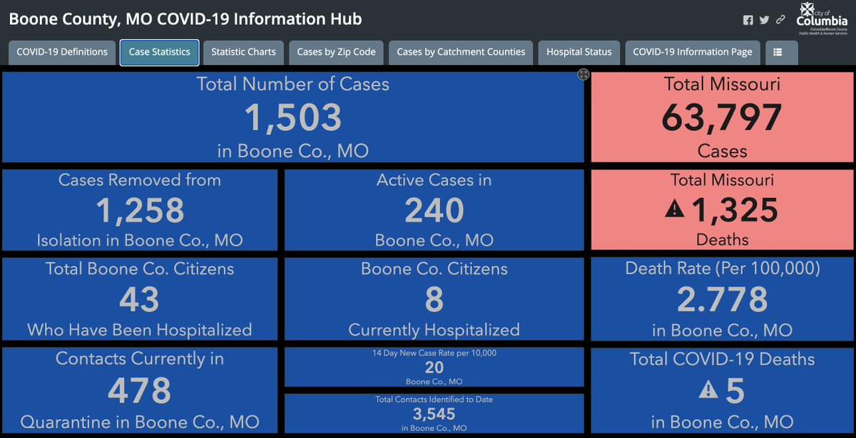 Boone County recorded 25 COVID-19 cases today, August 13. There have been a total of 1,503 cases, 240 of which are currently active. More data can be found on our Information Hub: