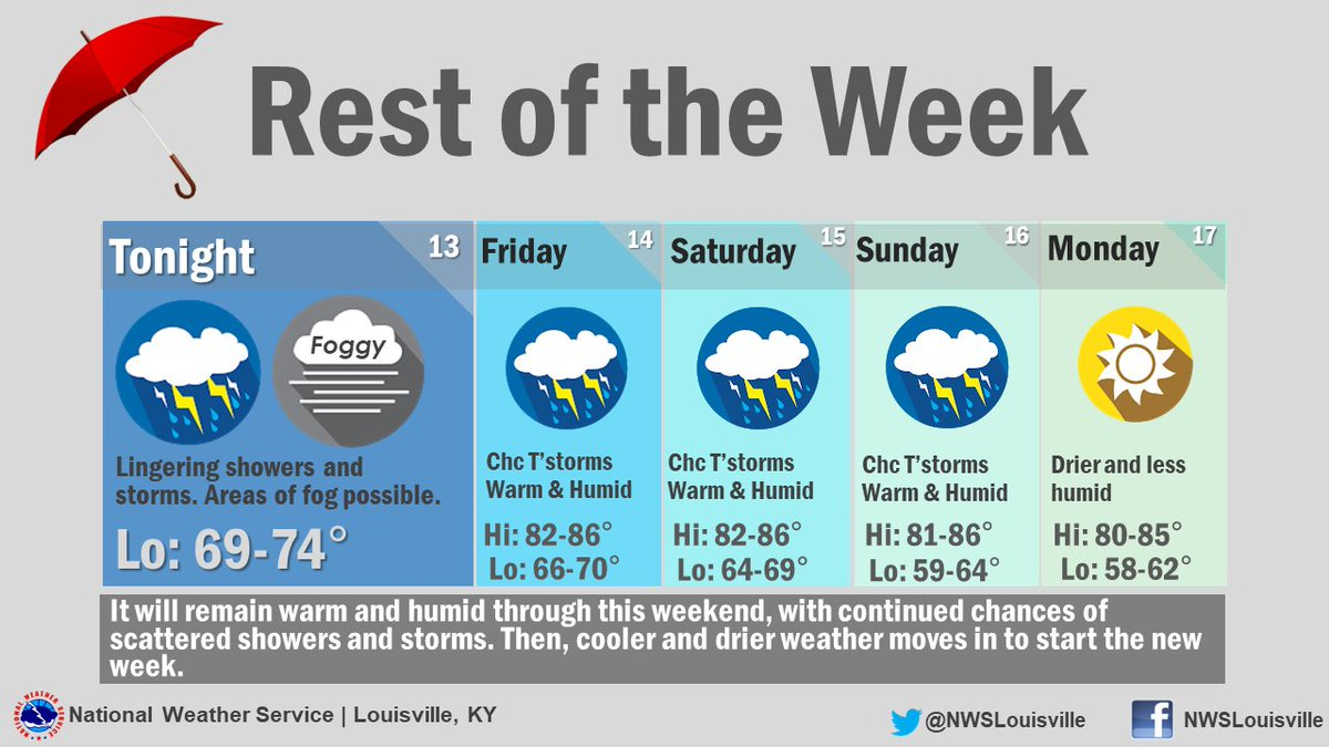Areas of fog may develop overnight, especially in locations that received rain earlier today. Then, chances for scattered showers and storms will continue through this weekend before drier and cooler air moves in for the start of next week #KYwx #INwx