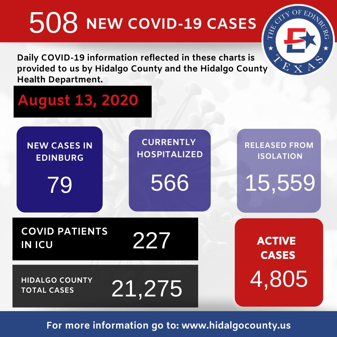 ⚠️The latest from Hidalgo County  508 more people have tested positive for COVID-19.  79 of the new cases are in Edinburg. The county also confirms 30 additional deaths today. For the latest information, visit