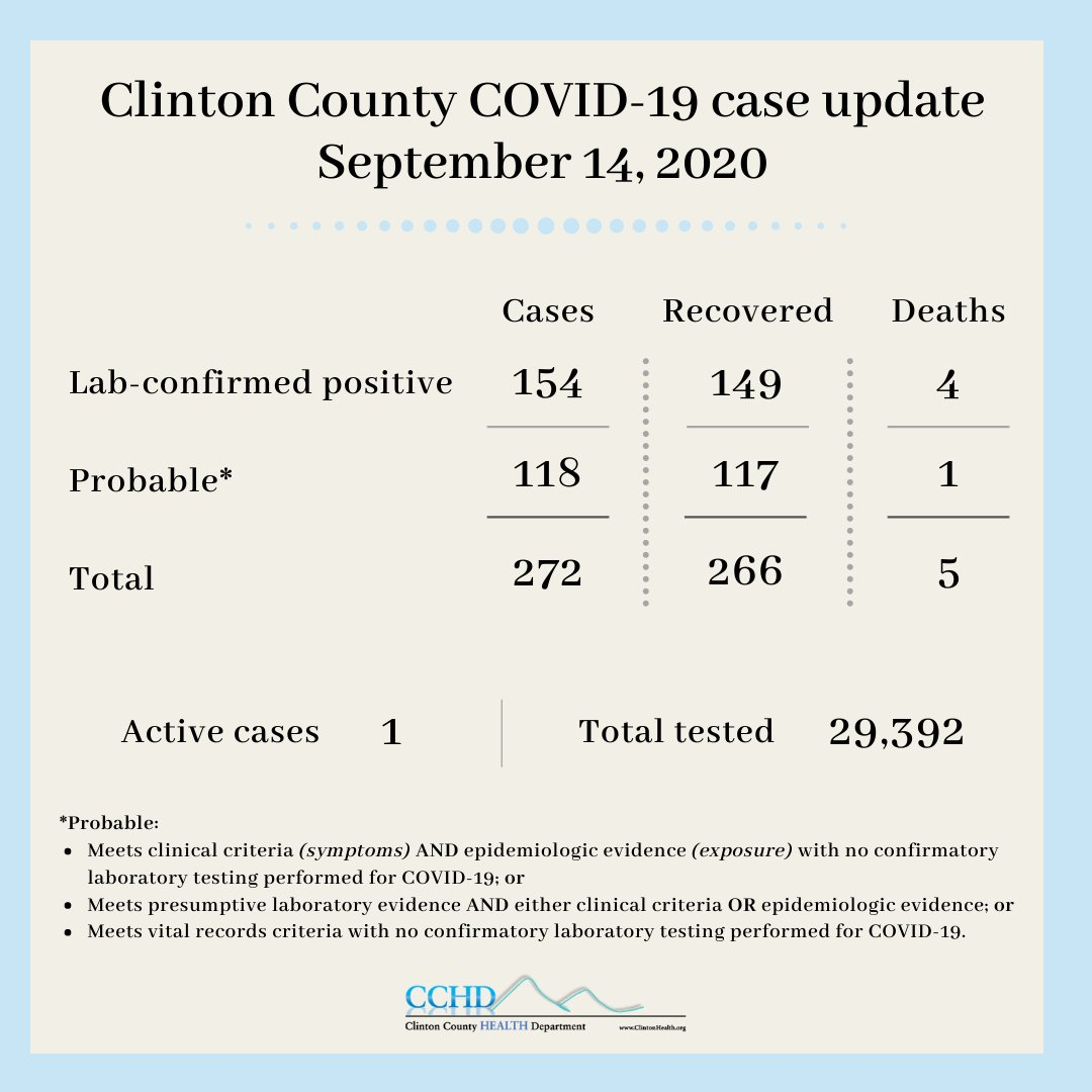 Clinton County currently reports 1 active case of #COVID19. COVID-19 is still present in our community and surrounding areas. Please continue to act responsibly. Avoid large gatherings, wear a face covering, keep physical distance (6 feet) from others, and wash your hands often.