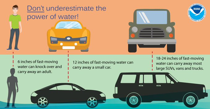 Don't underestimate the power of water. It is impossible to know how deep the water is just by looking at it.  It only takes six inches of fast-moving water to knock over an adult, and 12 inches to carry away a vehicle.   Remember, turn around, don't drown.