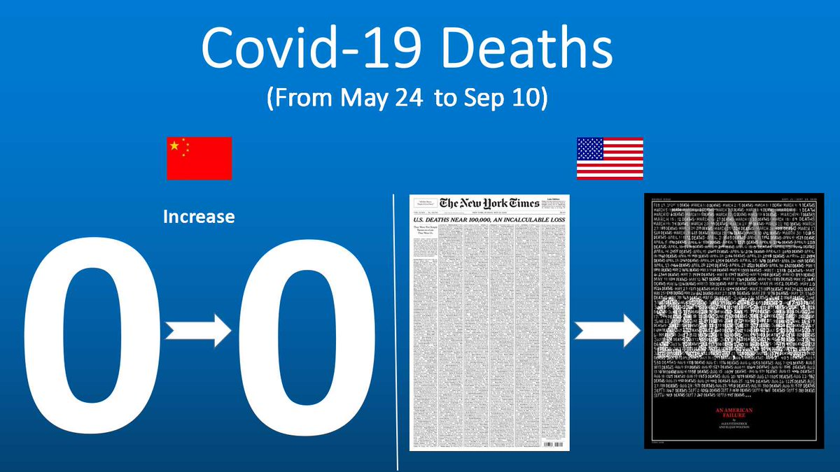 #COVID19is a test for all countries regardless of political parties and social systems. Take a look at the scores of China and the #US.