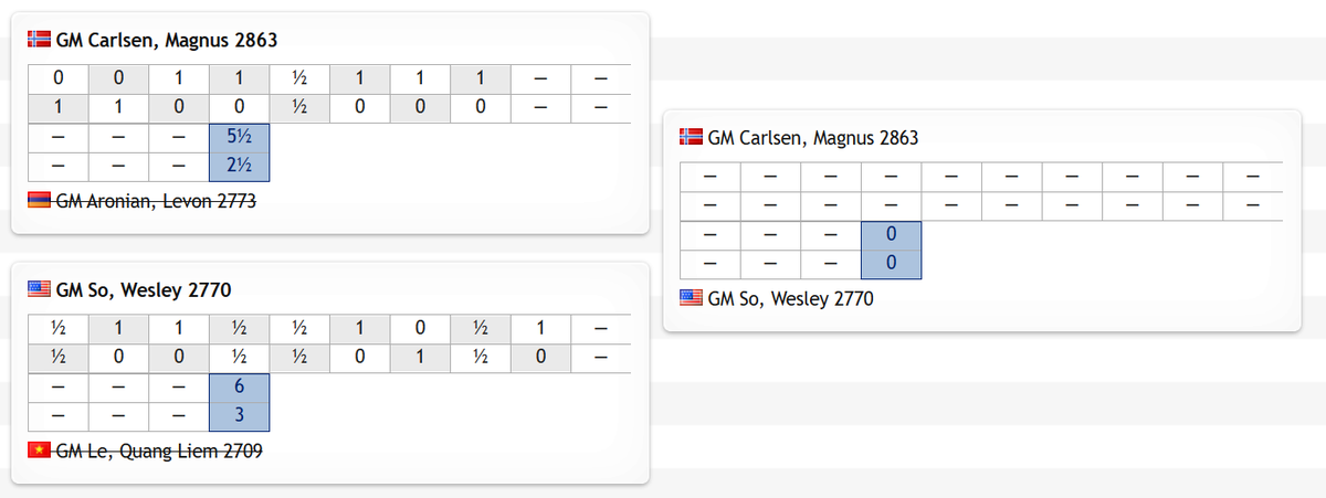test Twitter Media - It's Carlsen-So in tomorrow's #c24BanterSeries final. Liem Quang Le didn't make the final, but he's qualified for an invite to the next Chess Tour as the best performing player to make it through one of the qualifiers!  #c24live https://t.co/wjMg9RtObk