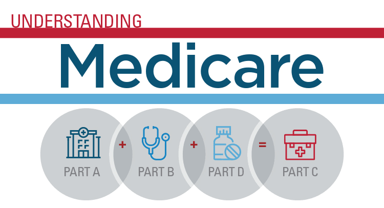 New to Medicare? Join APPRISE for Medicare 101 November 11 or December 8.  Presentation will help answer many questions concerning basic Medicare. The program is free, but seating is limited. You must call to register.  Details: