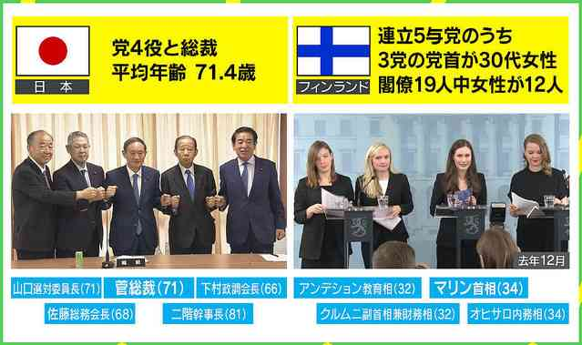 test ツイッターメディア - 日本とフィンランドの比較写真が物議 日本で女性政治家が活躍するには | ガールズちゃんねる - Girls Channel - https://t.co/iSqfGNZl63 https://t.co/aJcBmDFOOl