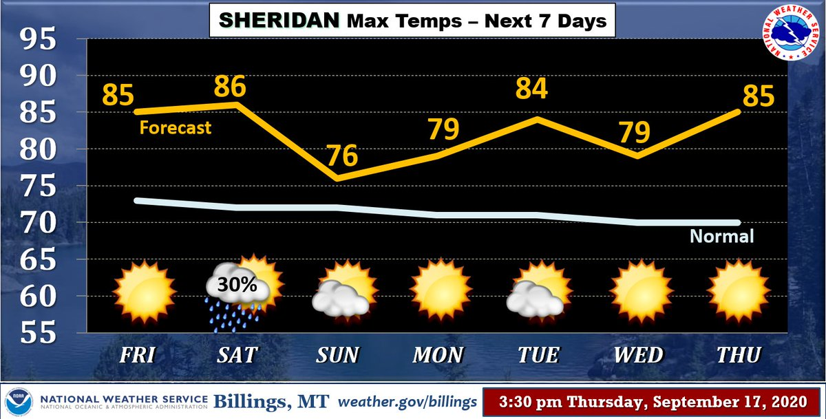 Outside of some light showers on Saturday (and maybe a t-storm?), the weather pattern will stay warm/dry thru the next week. Here are the numbers for Sheridan. #wywx #mtwx
