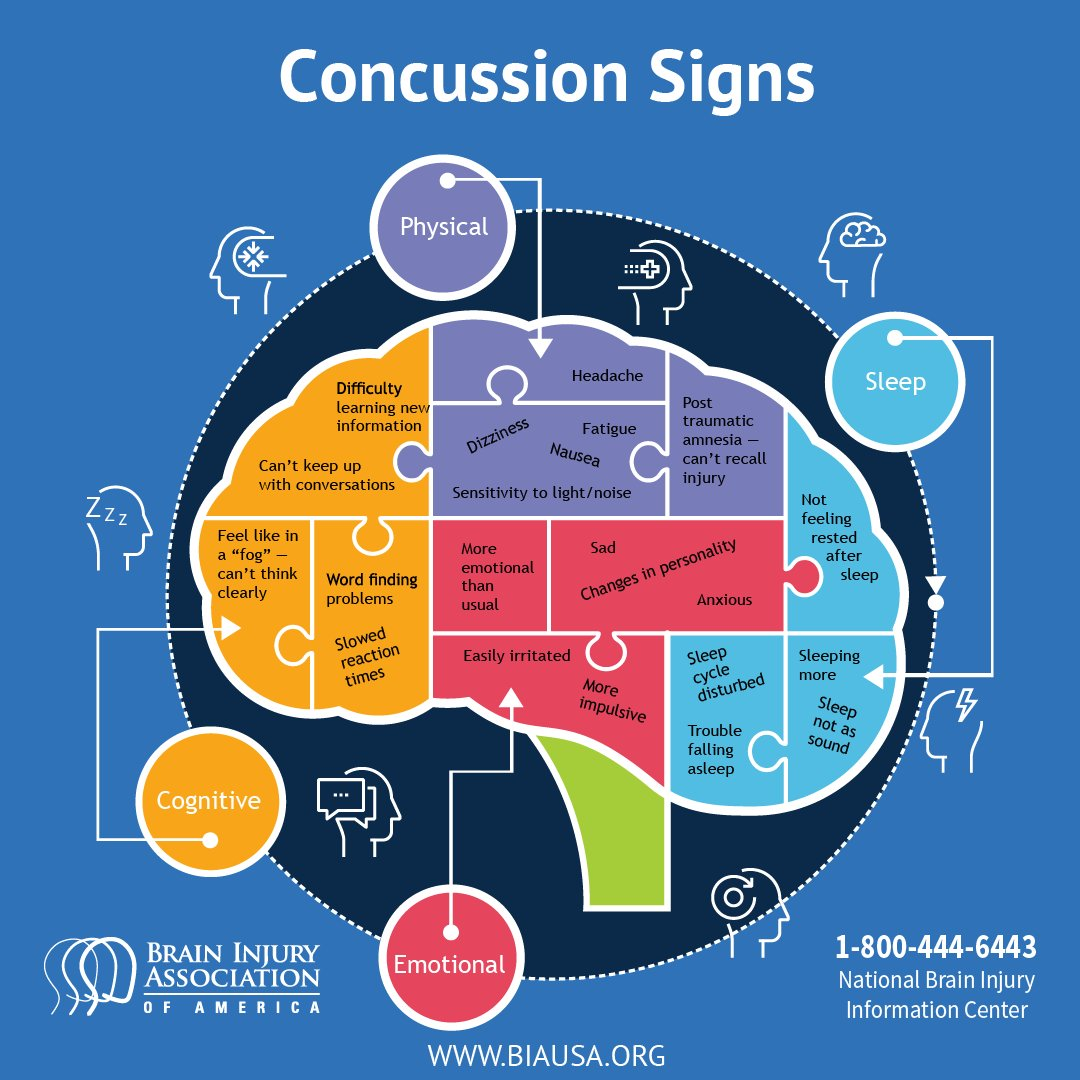Concussion Awareness Day.