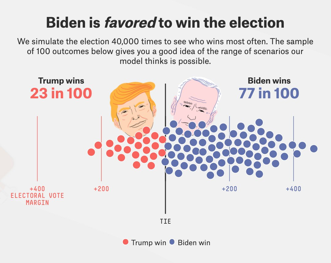 The @FiveThirtyEight presidential election forecast has Joe Biden with a 77 in 100 chance of winning the Electoral College—but the outcome is a long way from certain.  EXPLORE: