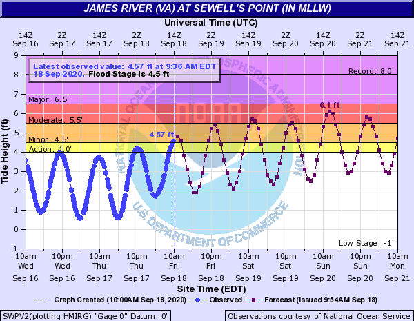 With the first of many moderate level high tides approaching #NorfolkVA, it's important to emphasize that floodwaters are nothing to play with. Don't try to drive through flooded roads or play in floodwaters. Be #WeatherAware, sign up for #NorfolkAlerts at