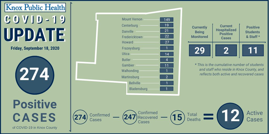Knox Public Health is reporting 274 confirmed cases of COVID-19 in the county with 12 of these cases currently active in their isolation period. For more details, please visit our website: