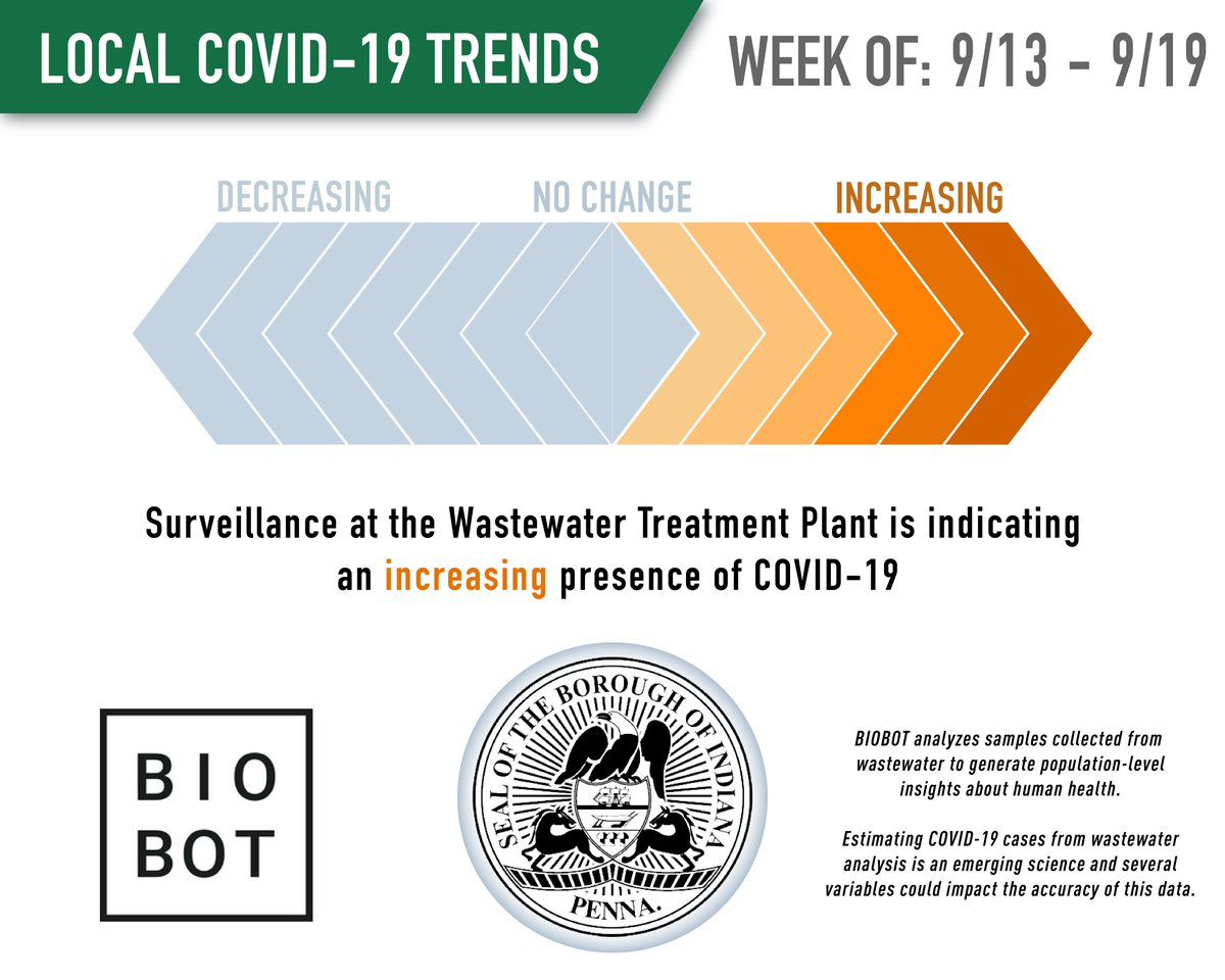 Concentration levels of viral COVID-19 RNA at our Wastewater facility has increased since last week's wastewater sample testing. This is the 3rd consecutive increase. The graph below is a weekly trend of  some data being collected at our Treatment Plant.   Remember to #maskup!