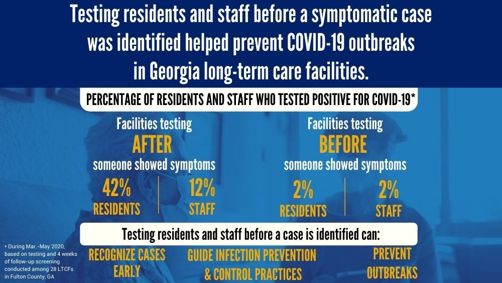 A major shout-out to our Fulton Health Board of Health COVID-19 and Epidemiology teams for collaborating to create the @CDCgov MMWR report regarding COVID-19 testing in long-term care facilities. Read the full report at  #publichealth #epidemiology