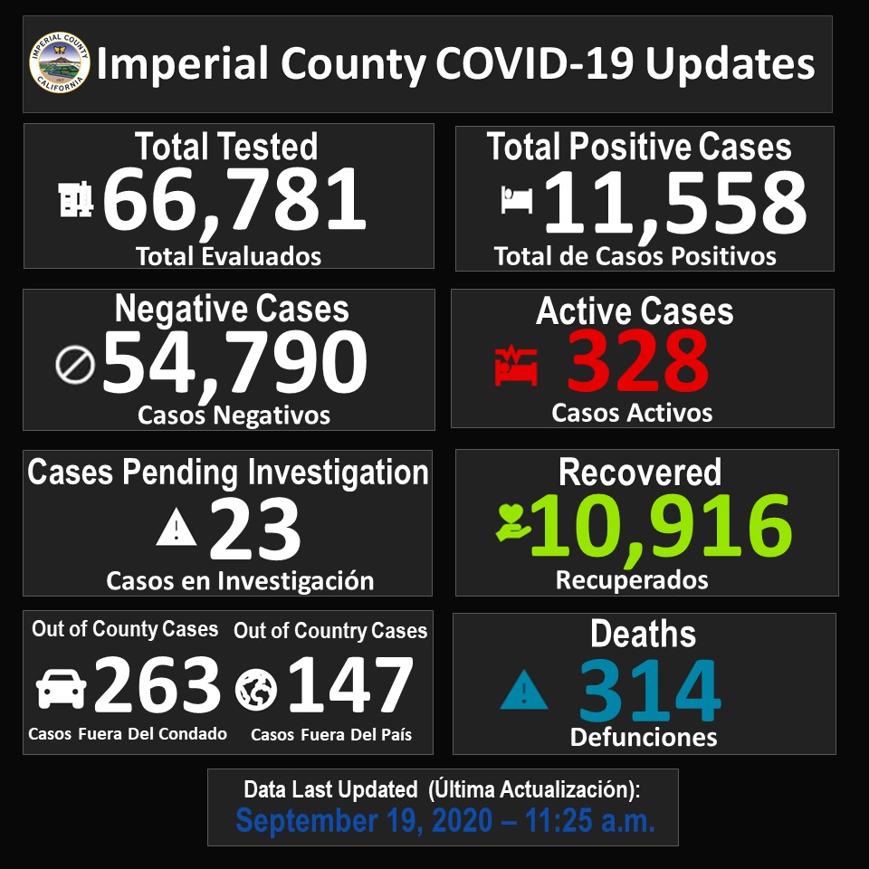 COVID-19 Imperial County Dashboard Update -