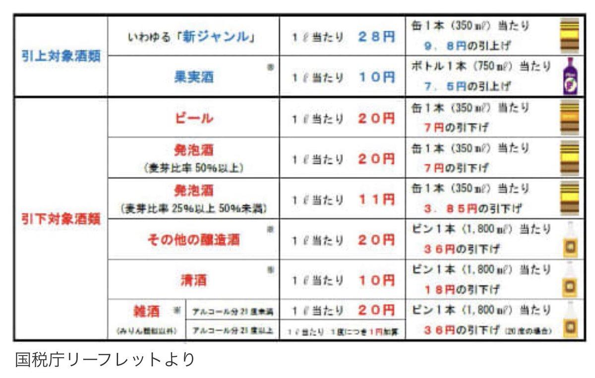 test ツイッターメディア - 10月から第三のビール増税、ってニュースだけど 外では騒いでるけれど日本酒が主体の我が家は量が飲めないので ビールの減税だし清酒も減税だねぇ。  なんて言っている その他の醸造酒なんかは引き下げ額が大きい いやいや日本酒以外でウイスキーやクラフトジンが好きな人はむしろ朗報なんじゃないか https://t.co/4v5JFgmE41