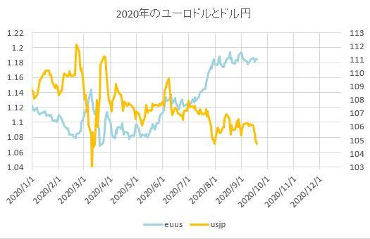 test ツイッターメディア - ユーロドルとドル円の過去20年の平均と今年の比較 https://t.co/Y5zfaRf3Vb