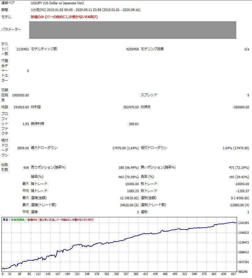 test ツイッターメディア - プライスアクションEAのドル円版いったん完成。プライスアクションでドル円は実は難しい。二枚目画像はスプ30で検証。ロジックと開発手法はできたので他の通貨版も作ろう https://t.co/9lKM3B31jt