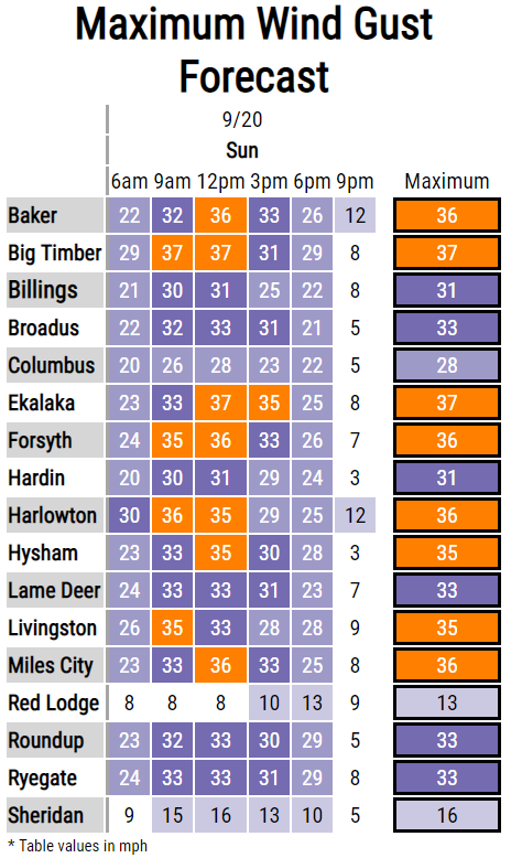 Another #windy day ahead of us. All things considered winds aren't too high, but we are just trying to ease you all into the next season with today's gusts up to 35 mph... versus gusts up to 60 mph we like to see during the winter (looking at you Livingston 👀)  #mtwx #wywx