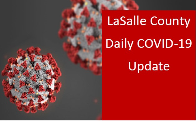 LaSalle County COVID-19 Update – 9/21/2020    New cases 5. Total cases 1619* New Cases include:  •(2) Females, 20's •Female, 50's •Male, 60's •Female, 60's  New Recovered Cases 6.  Total recovered cases 1029.