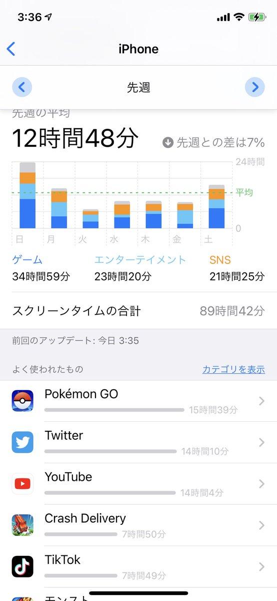 test ツイッターメディア - 先週Twitterよりポケモンgoの方が多く開いてるw https://t.co/YJwxJGn9sI