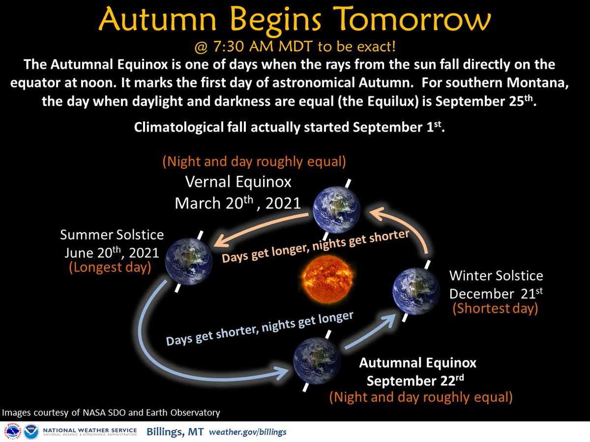 Astronomical fall starts tomorrow with the Autumnal Equinox. Climatological fall started on Sept 1. #MTwx #WYwx