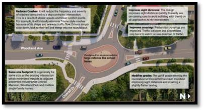 Woodland Ave & 2nd St E/Conrad Drive Intersection Improvement Project: MDT & the City would like to invite the public to view and comment on the option identified to improve this intersection. Learn more & participate at: