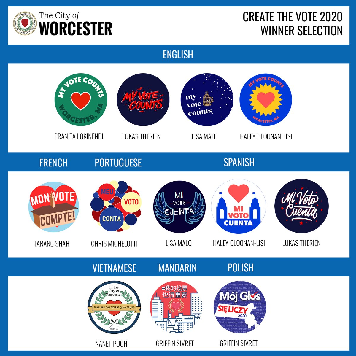 "The City's Election Commission & Cultural Development Division have announced the winners of the ""Create the Vote"" campaign, an effort combining local art w/voter activation. Winning designs will be available to voters in Worcester's top languages #NationalVoterRegistrationDay"