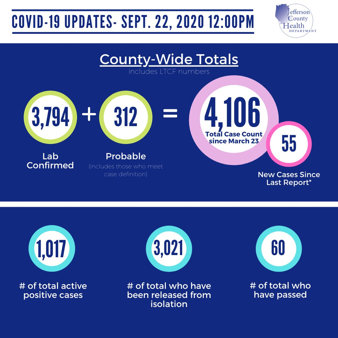 #covid19 update: Sept. 22, 2020 Additional data and zip code data can be found on our website.  #unitejeffcomo #protectpublichealth #jeffcomo