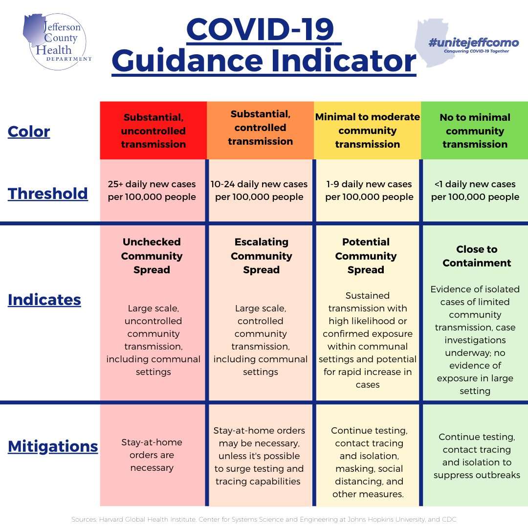 As of Week 38 data we are currently in RED status. You can find guidance and recommendations on our website at  Wash your hands. Wear your mask. Keep your distance.  #covid19 #unitejeffcomo #jeffcomo