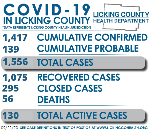 Today, LCHD is reporting 1,417 cumulative confirmed COVID-19 cases in the Licking County Health Jurisdiction. In addition, there are 139 cumulative probable cases, 1,075 recovered cases, 295 closed cases, & 56 COVID deaths. There are 130 total active cases today. Yesterday: 162.