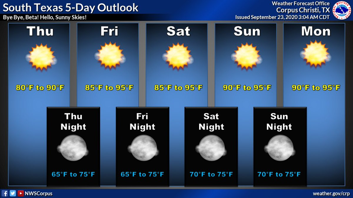 Good riddance, Beta! It's sunny skies ☀️ ahead for South Texas! Temperatures will generally be in the 80s to mid 90s through the rest of the week into next week. Low temperatures will be in the mid 60s to mid 70s. #txwx #stxwx