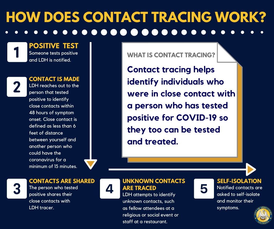 Contact tracers will call you from 877-766-2130 and won't ask you for financial information and will identify themselves. If you're in doubt, hang up and call 877-766-2130 to be connected to one of LDH call centers