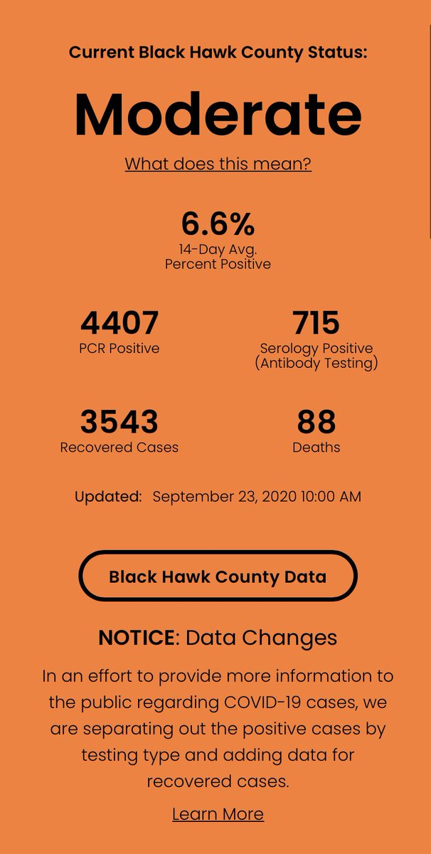 9/23/20 COVID-19 Update. 29 new positive cases; 52 additional recoveries; 2 new deaths. Are you doing what you can to slow the spread?  Follow the 3W's: Wear a mask; Watch your social distance; Wash your hands.  Thank you, Black Hawk County!