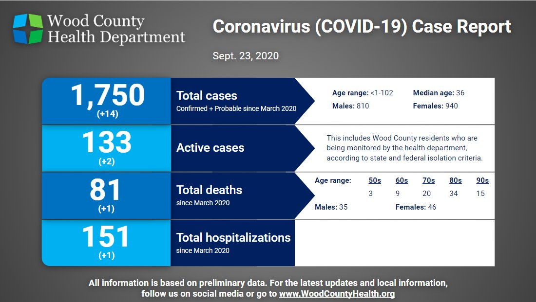 Here's today's COVID-19 case update. Get additional information and report possible COVID-19 illness at