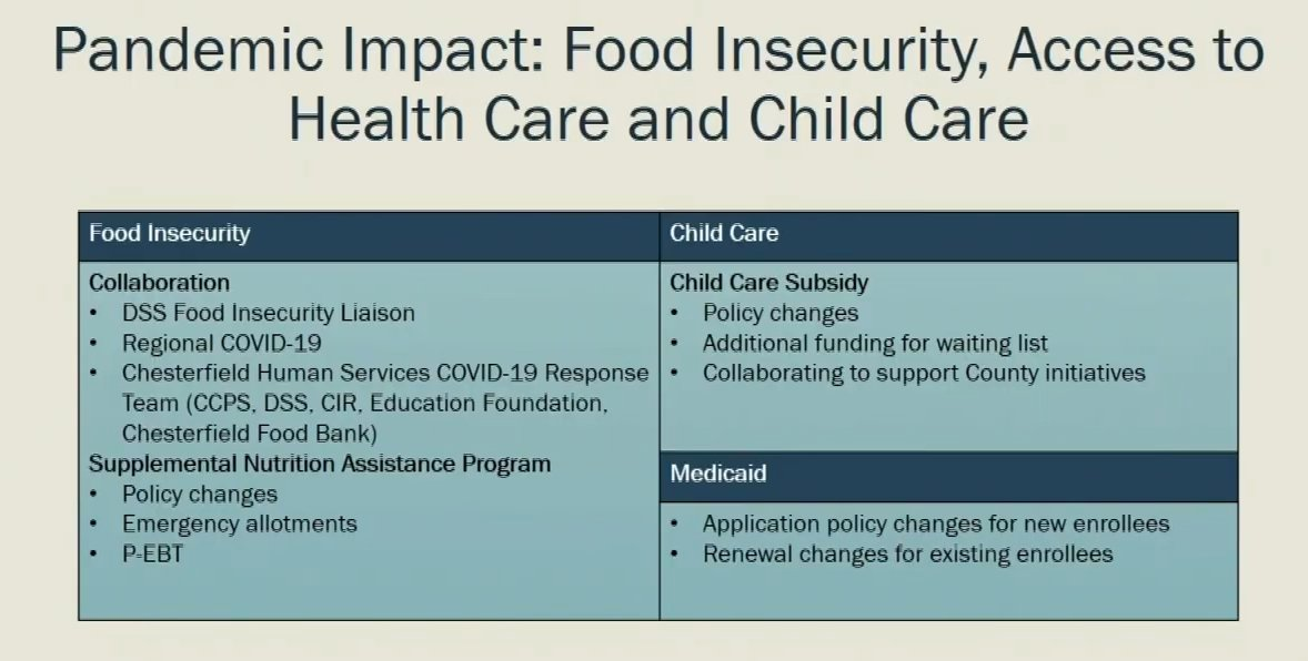 According to Rogers, the three areas that Social Services saw the most impact during COVID-19 was food insecurity, access to health care and access to child care.