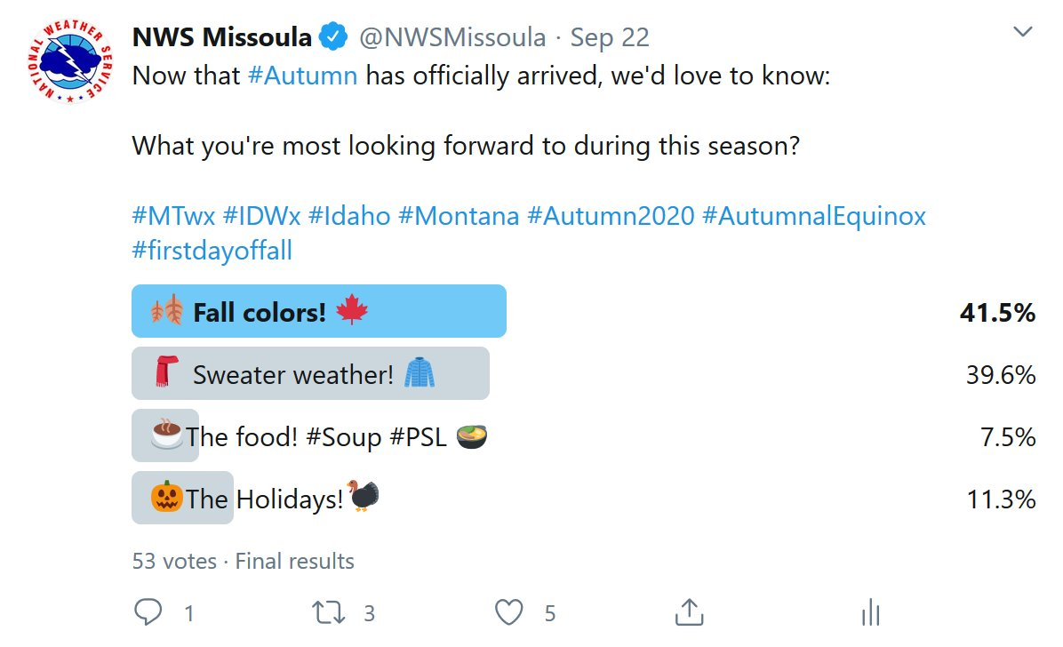 The results to yesterday's Twitter poll are in & by a narrow 1.9% margin 🍂Fall colors🍁 beats out 🧣sweater 🧥weather for the #1 thing you're looking forward to this Autumn.   Good news! We really can't have one without the other. 👍  #MTwx #IDwx