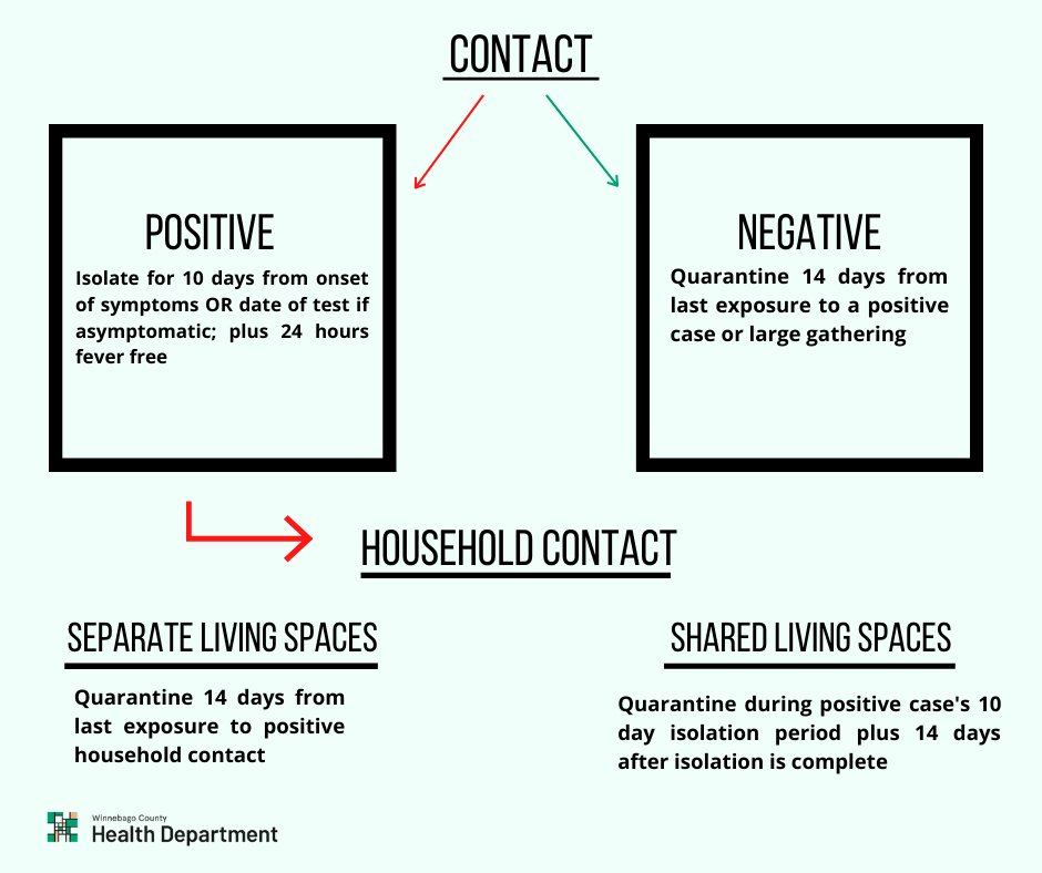 TESTING PROTOCOLS: It is important that isolation and quarantine protocols are followed after being tested for COVID-19. Follow the flow chart to know how you and your household contacts should move forward after being tested.