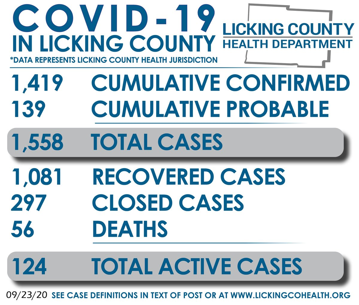 Today, LCHD is reporting 1,419 cumulative confirmed COVID-19 cases in the Licking County Health Jurisdiction. In addition, there are 139 cumulative probable cases, 1,081 recovered cases, 297 closed cases, & 56 COVID deaths. There are 124 total active cases today. Yesterday: 130.