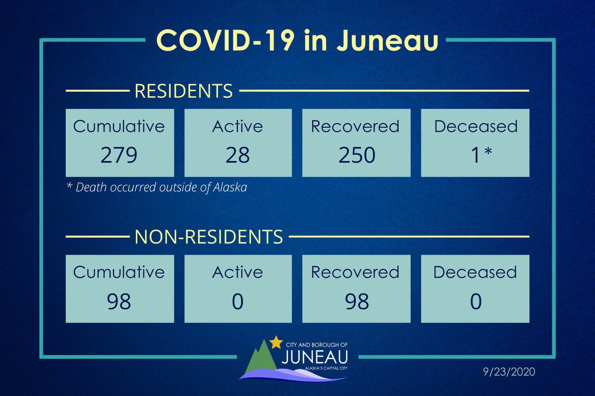 CBJ Emergency Operations Center is reporting four new Juneau residents with COVID-19.  All four cases are under investigation. Of the three new cases reported yesterday, Public Health is attributing two to community spread.