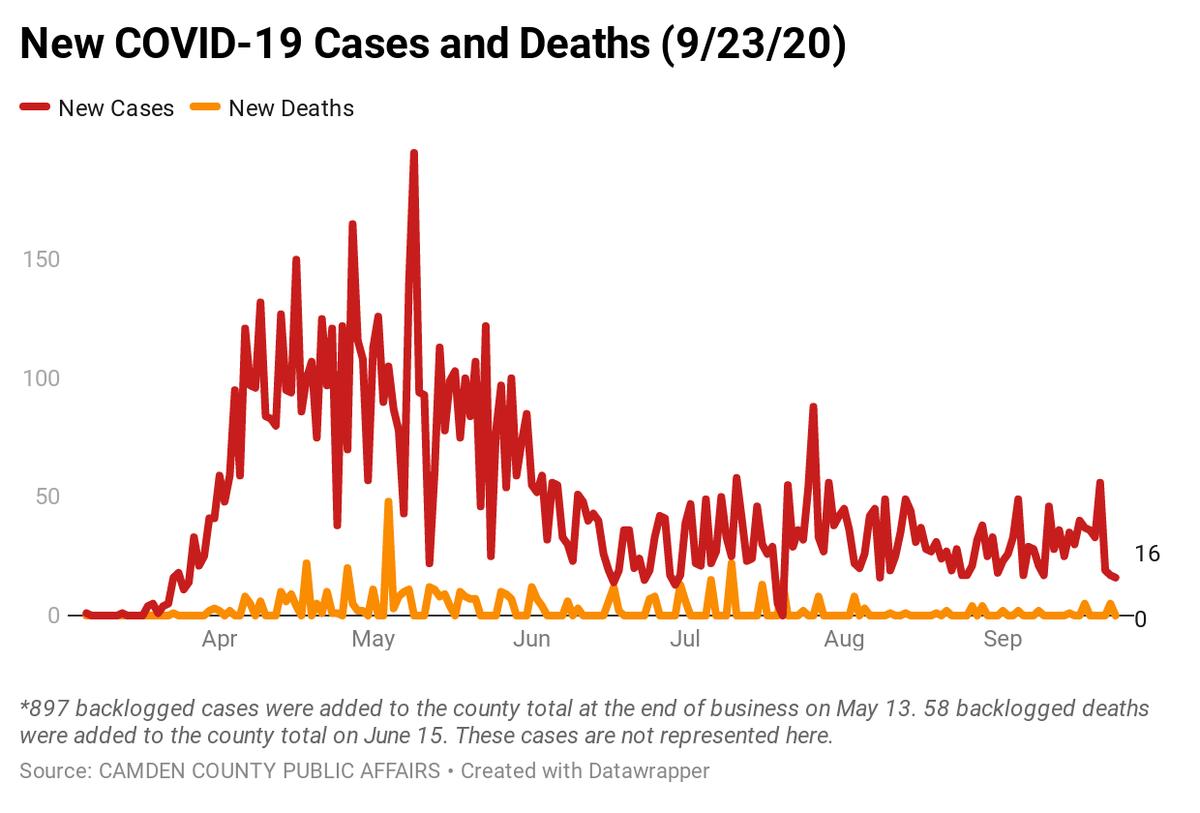 Camden County COVID-19 Case Breakdown as of 9/23.