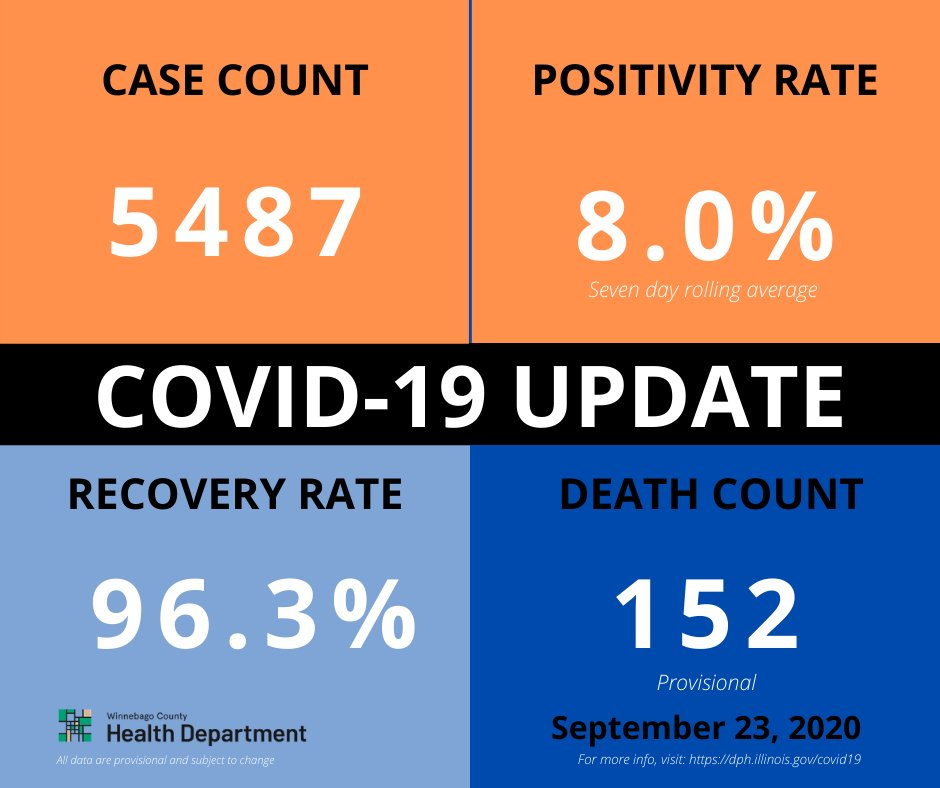COVID UPDATE: The Winnebago County Health Department announced an additional 118 confirmed cases.