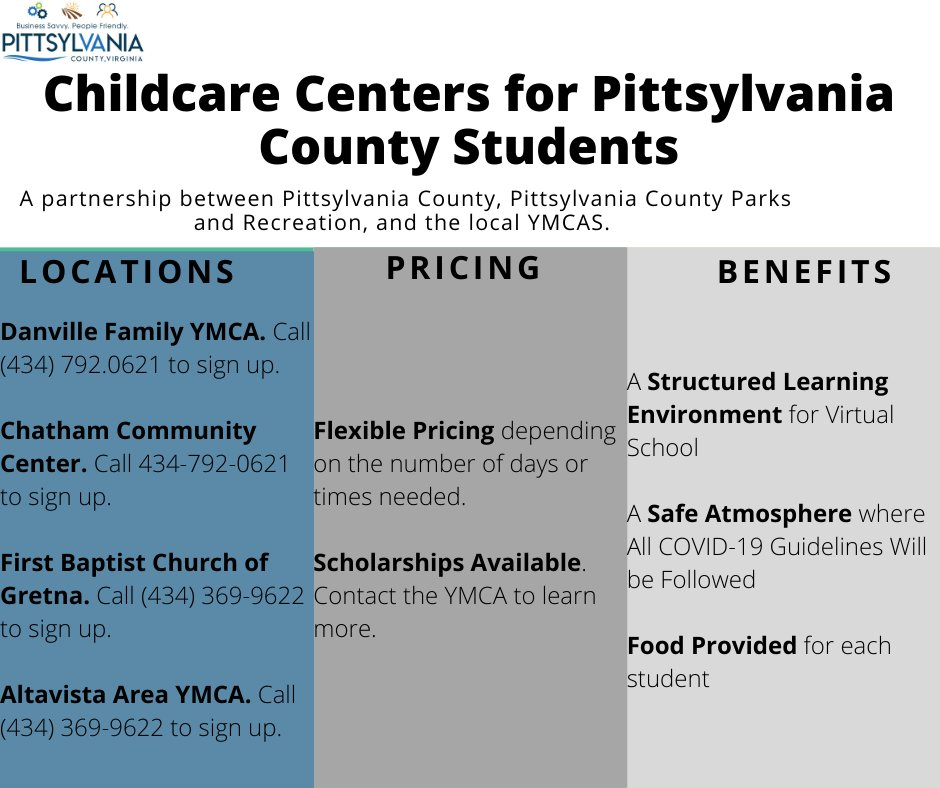Pittsylvania County and the local YMCAs have four daycare centers available as students return to a hybrid class schedule for Pittsylvania County Schools beginning Monday. Scholarships are available and pricing is flexible depending on needed times. Contact the YMCA to sign up.