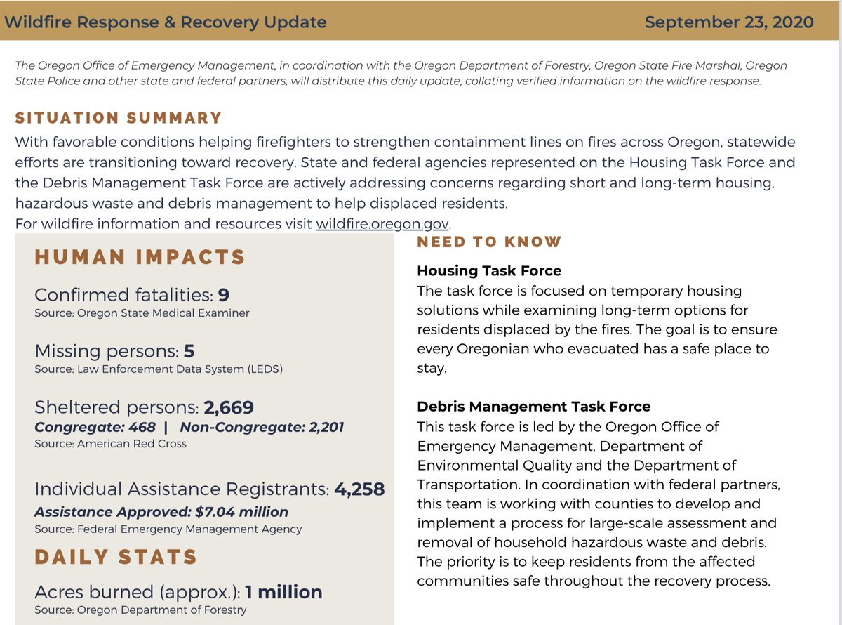 Today's (9/23) Wildfire Response & Recovery Update for #OregonFires2020: With favorable conditions (rain!) state agencies are turning towards long term recovery needs. Top priorities: Housing and managing hazardous and other debris. Full update: