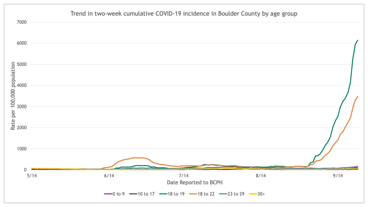 New cases of COVID-19 have been on the rise for 3 weeks, with most among Boulder residents & CU students,18-22. To reverse this trend we have issued a new Public Health Order for Boulder that takes effect at 4 p.m. and lasts for 14 days. See