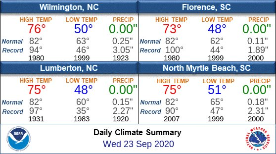RT @NWSWilmingtonNC: Wednesday's Climate Stats