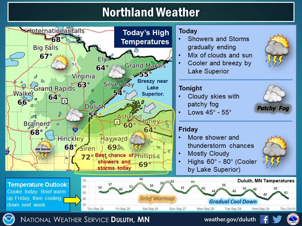Shower and thunderstorm chances will linger across east central Minnesota and into northwest Wisconsin this morning, gradually ending today. Cooler temperatures and breezy northeast winds are expected near Lake Superior. Highs in the 50s near the lake and 60s inland. #mnwx #wiwx